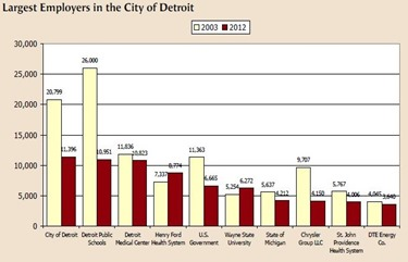 Largest employers in Detroit