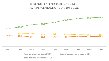 U_S__federal_government_revenues_and_expenditures_in_the_1980s